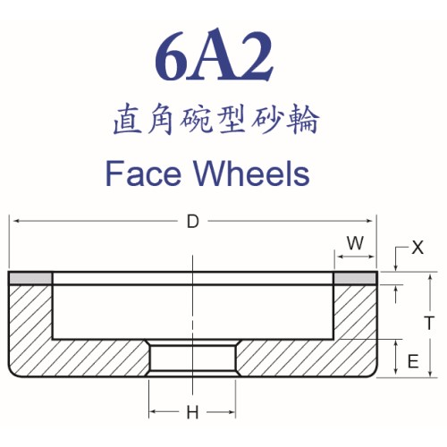 Face Wheels